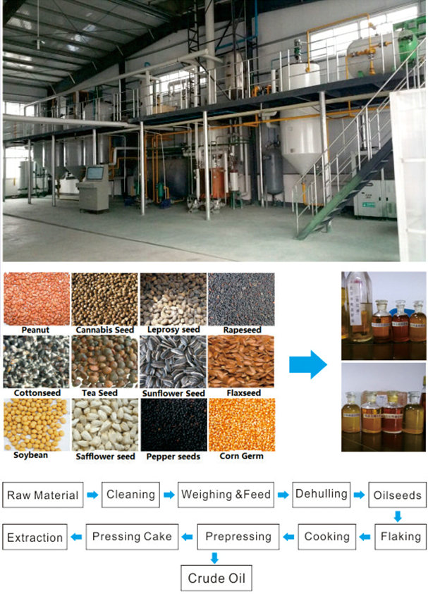 Oil Seeds Pretreatment & Press Project